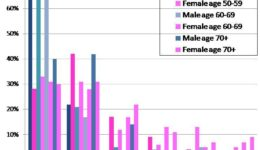 chart_frequency_of_orgasm_age_gender